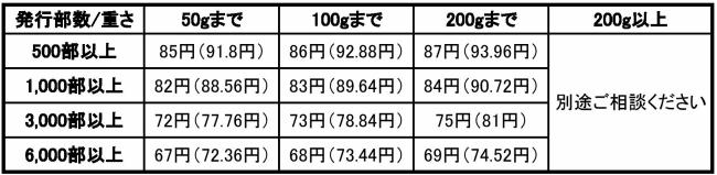 価格表(加工とセット)